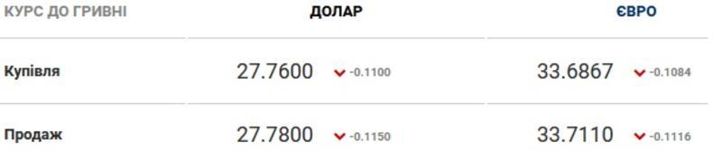 Курс валют на 12.02.2021: гривна продолжает проседать / Скриншот