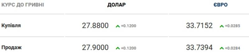 Курс валют на 15.02.2021: евро проседает к гривне / Скриншот