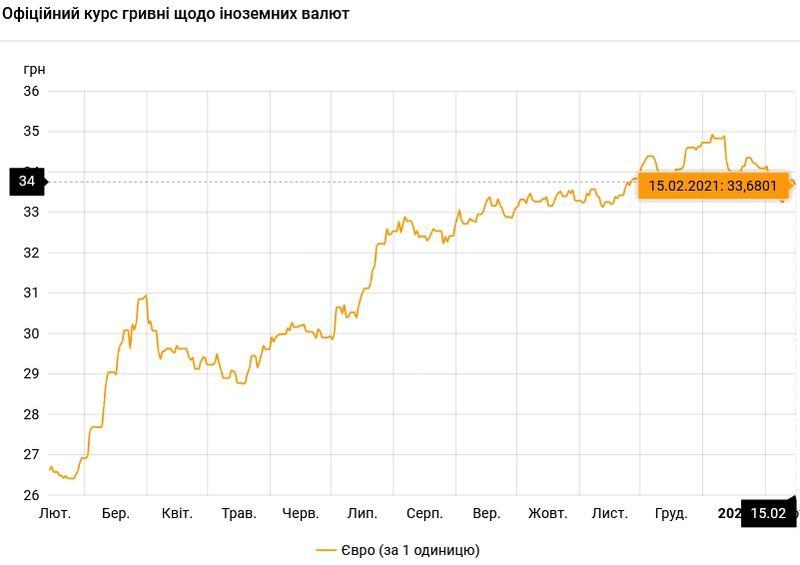 Курс валют на 15.02.2021: евро проседает к гривне / НБУ