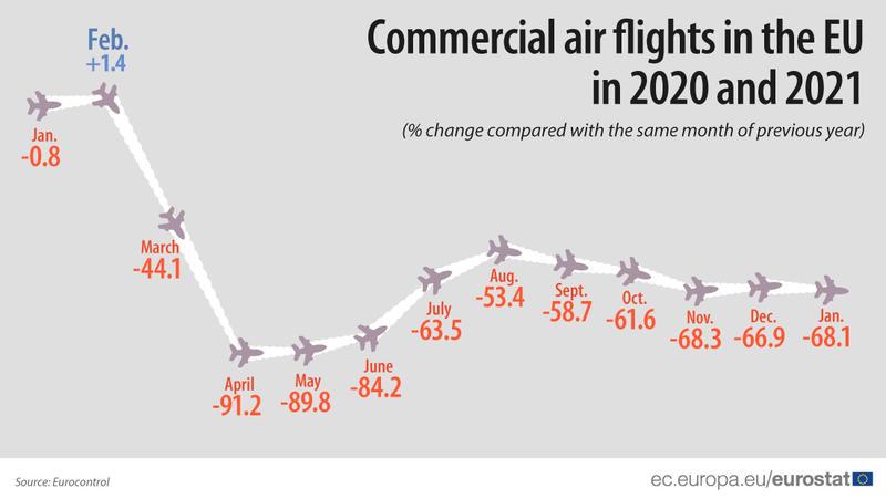 ЕС из-за COVID-19 потерял почти 70% авиарейсов: Составлен рейтинг аэропортов / ec.europa.eu