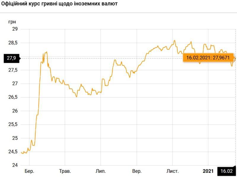Курс валют на 16.02.2021: доллар подбирается к 28 гривнам / НБУ