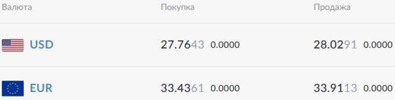 Курс валют на 16.02.2021: доллар подбирается к 28 гривнам / Скриншот