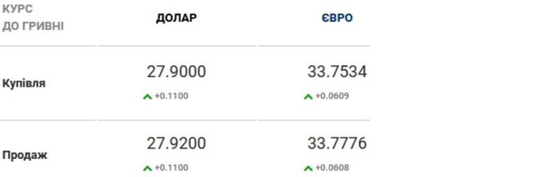 Курс валют на 17.02.2021: доллар и евро синхронно проседают к гривне / Скриншот