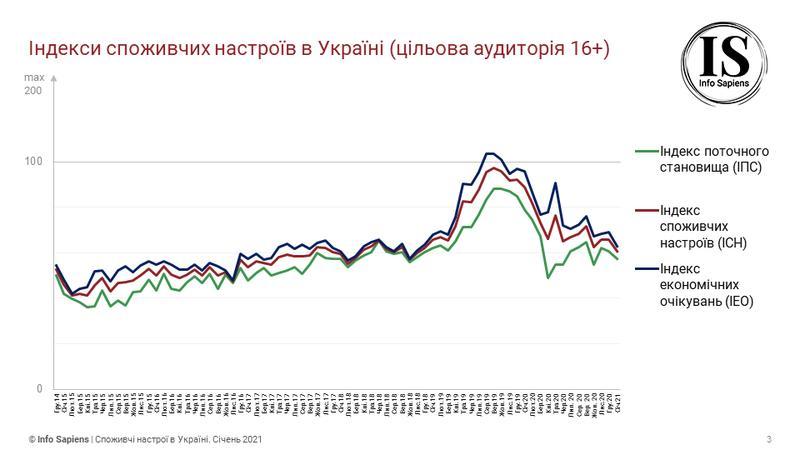 Потребительские настроения украинцев ухудшаются / sapiens.com.ua