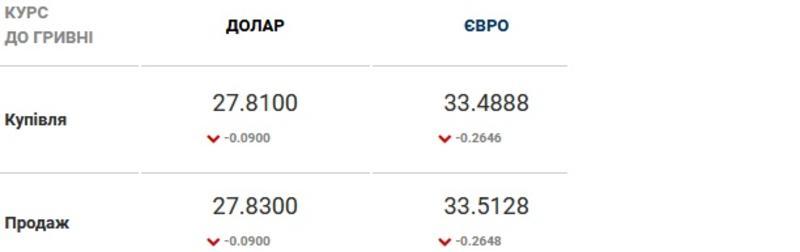 Курс валют на 18.02.2021: доллар снова прибавляет в цене / Скриншот