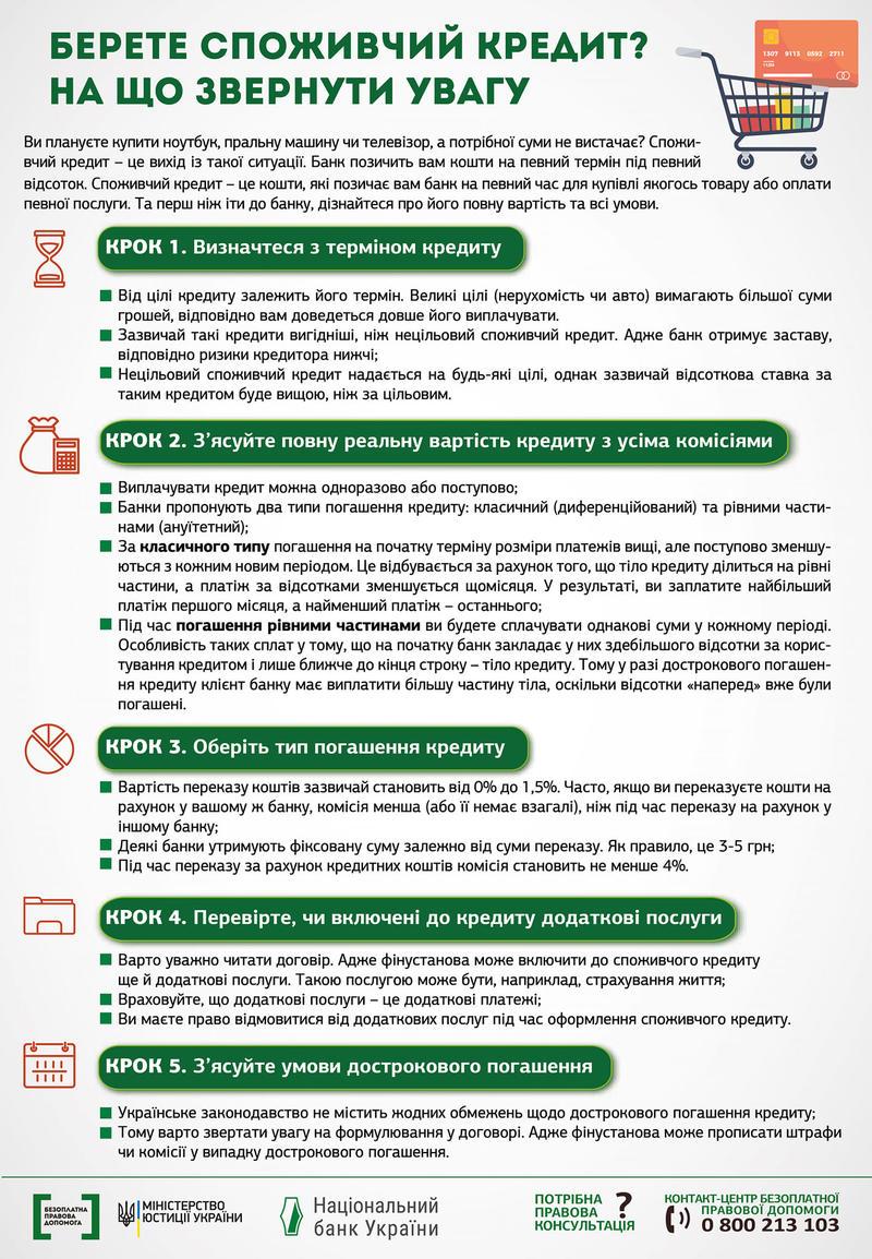 Выбор потребительского кредита: Что необходимо учесть / facebook.com/Centre.4.Legal.Aid