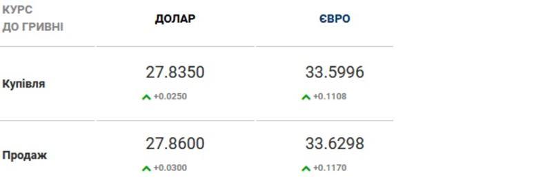 Курс валют на 19.02.2021: гривна отыгрывает позиции у доллара / Скриншот