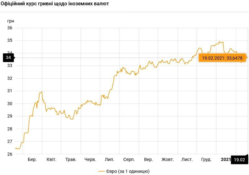 Курс валют на 19.02.2021: гривна отыгрывает позиции у доллара / НБУ