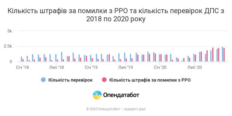 Украинских бизнесменов стали больше штрафовать при работе с кассовыми аппаратами / opendatabot.ua