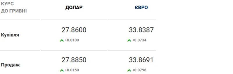 Курс валют на 23.02.2021: доллар и евро синхронно дорожают / Скриншот