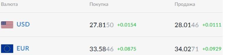 Курс валют на 24.02.2021: гривна укрепляется к доллару / Скриншот