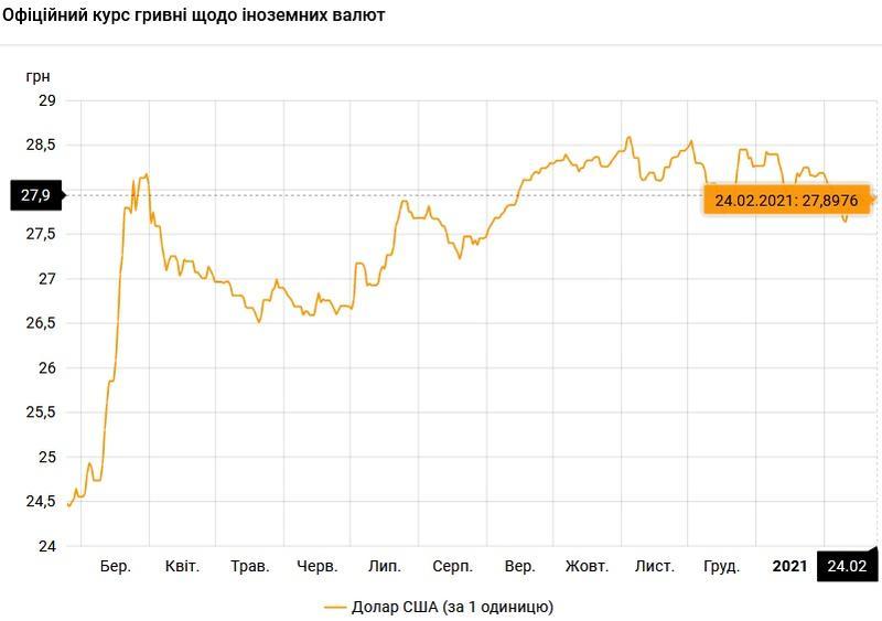 Курс валют на 24.02.2021: гривна укрепляется к доллару / НБУ