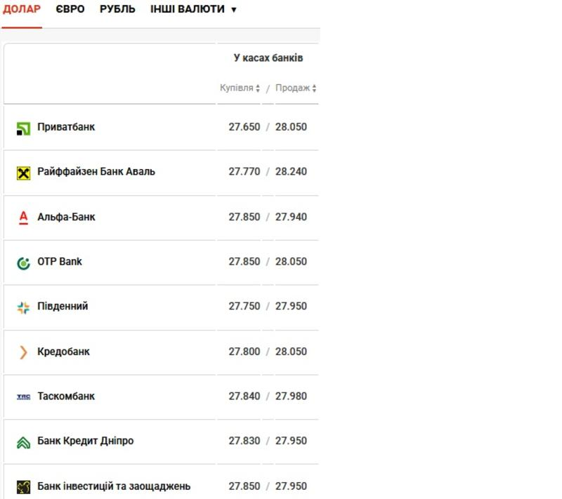 Курс валют на 26.02.2021: гривна проседает к евро / Скриншот