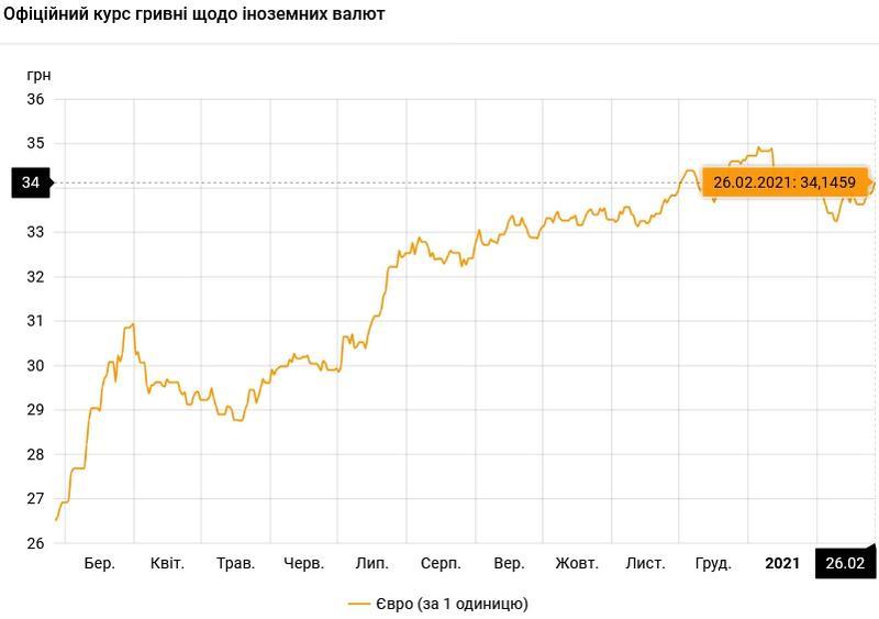 Курс валют на 26.02.2021: гривна проседает к евро / НБУ