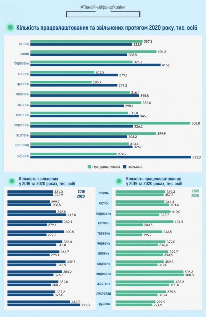 Официальная занятость: Сколько украинцев уволили в 2020 году / Пенсионный фонд Украины
