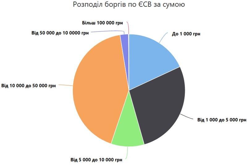 Налоговая опубликовала данные про должников по ЕСВ: Кто и сколько не платит / opendatabot.ua