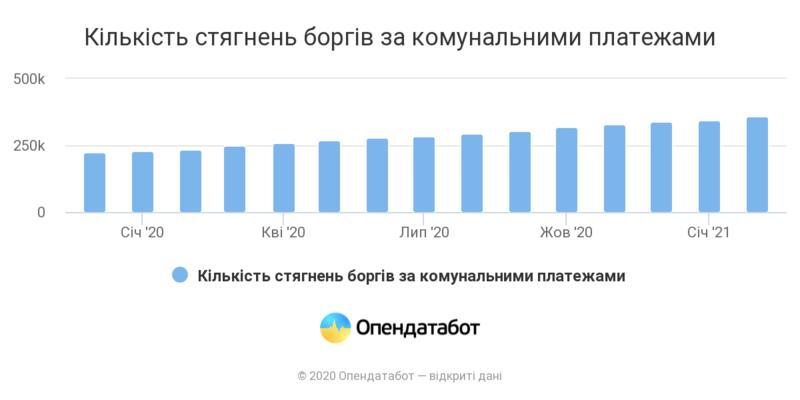 Объем долгов украинцев за