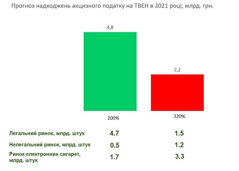 Акциз на электронные сигареты: Сколько может получить бюджет Украины / Федерация работодателей Украины