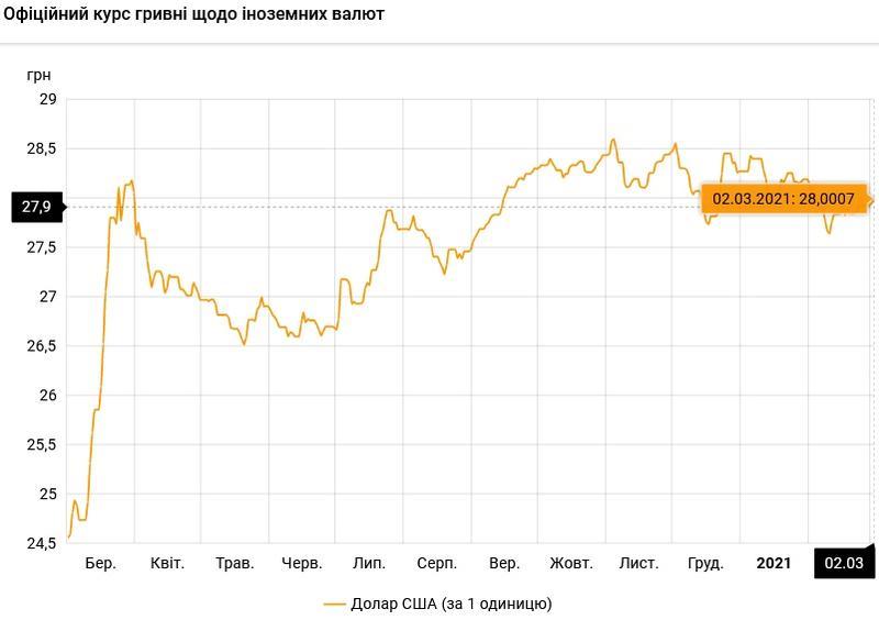 Курс валют на 02.03.2021: доллар снова по 28 грн / НБУ