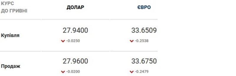 Курс валют на 02.03.2021: доллар снова по 28 грн / Скриншот
