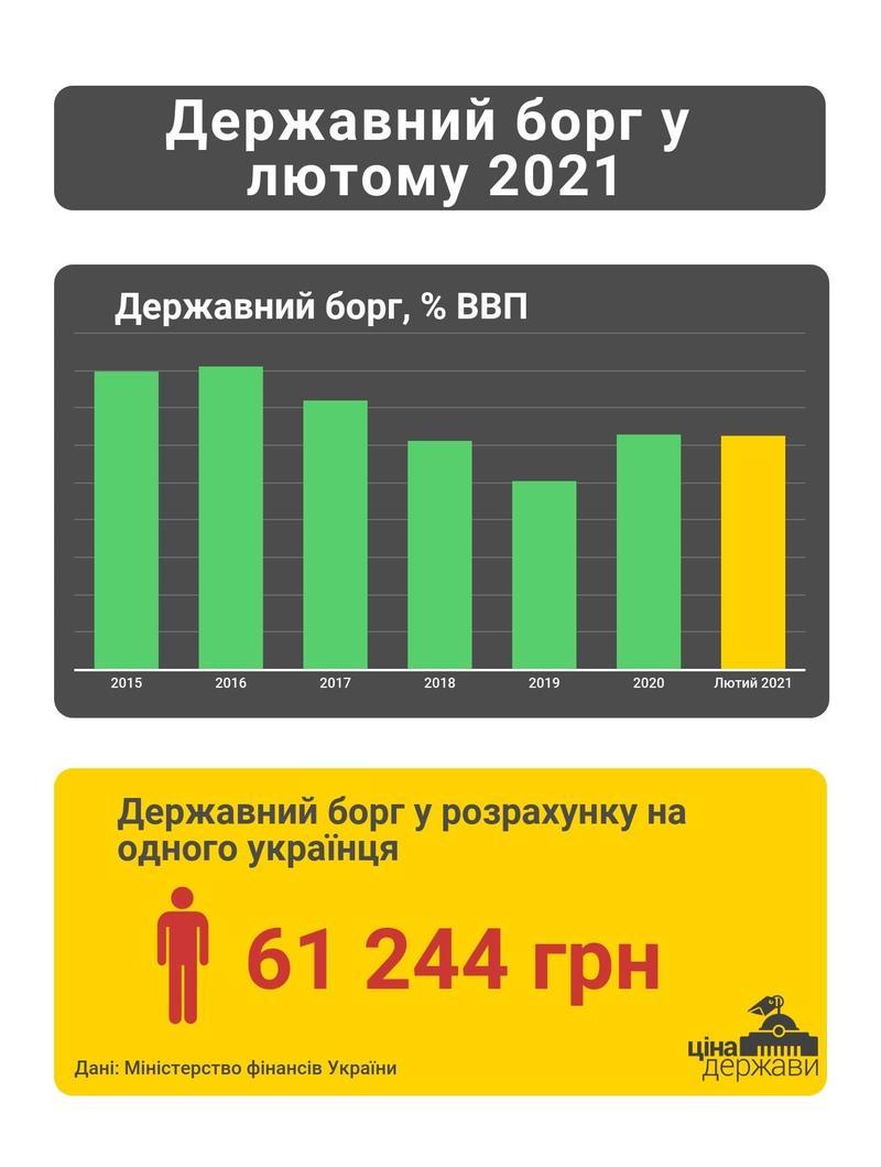 Госдолг Украины: Сколько приходится на каждого из нас / facebook.com/cost.ukraine