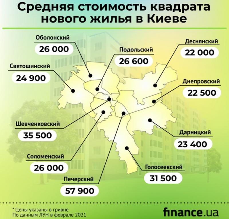Цены на жилье в Киеве: Как изменилась стоимость