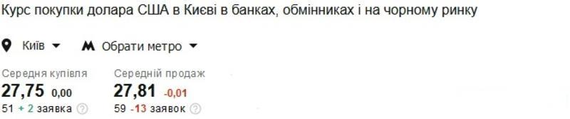 Курс валют на 04.03.2021: гривна продолжает укрепляться к доллару и евро / Скриншот