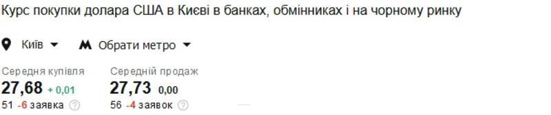 Курс валют на 05.03.2021: укрепление гривны продолжается / Скриншот