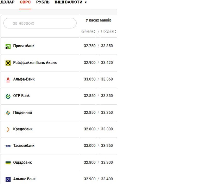 Курс валют на 12.03.2021: гривна проседает / Скриншот