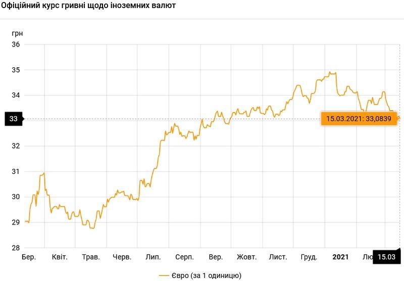 Курс валют на 15.03.2021: НБУ продолжает укреплять гривну / НБУ