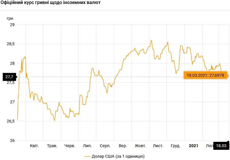 Курс валют на 18.03.2021: гривна продолжает падение / НБУ