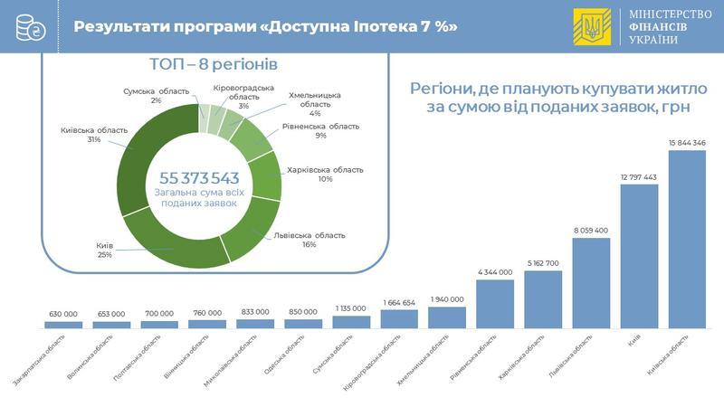 Ипотека под 7%: В Минфине подвели первые итоги кампании / Министерство финансов Украины