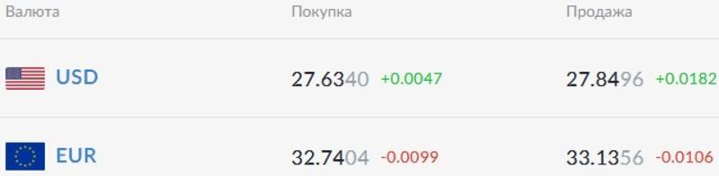 Курс валют на 24.03.2021: доллар укрепляется, евро теряет в цене / Скриншот