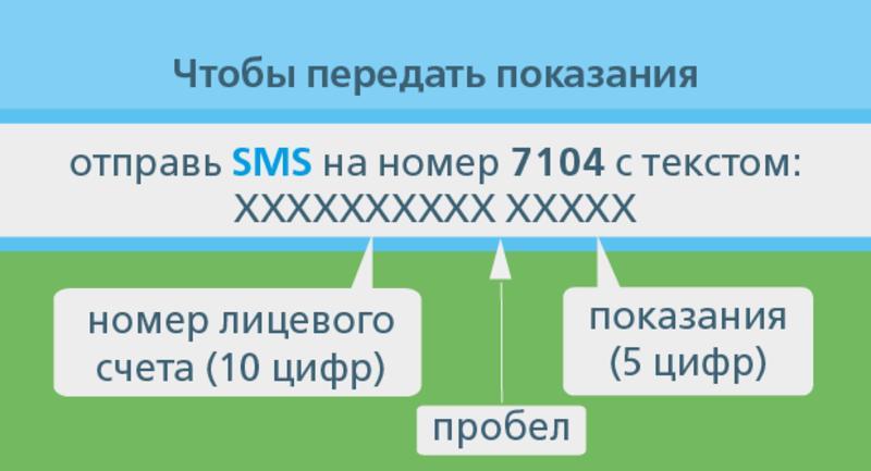 Как передать показания за газ через интернет: Быстро и легко / 104.ua