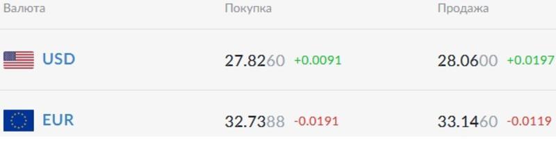 Курс валют на 26.03.2021: гривна синхронно проседает к доллару и евро / Скриншот