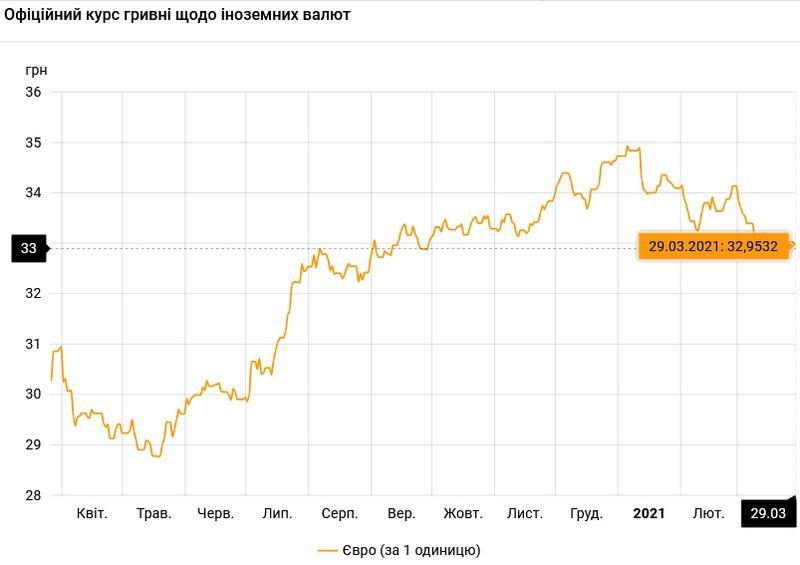 Курс валют на 29.03.2021: евро снова ниже 33 гривен / НБУ