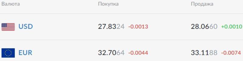 Курс валют на 29.03.2021: евро снова ниже 33 гривен / Скриншот