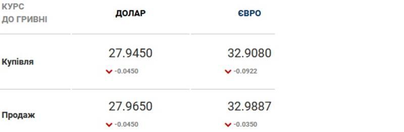 Курс валют на 30.03.2021: гривна стабилизировалась / Скриншот