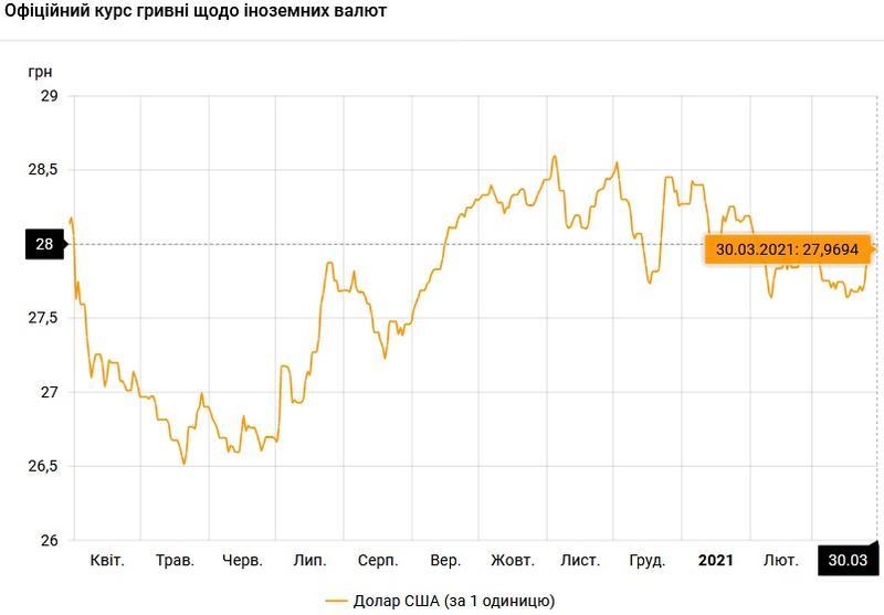 Курс валют на 30.03.2021: гривна стабилизировалась / НБУ