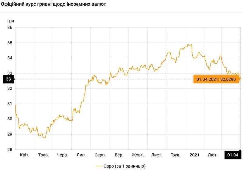 Курс валют на 01.04.2021: гривна продолжает рост / НБУ