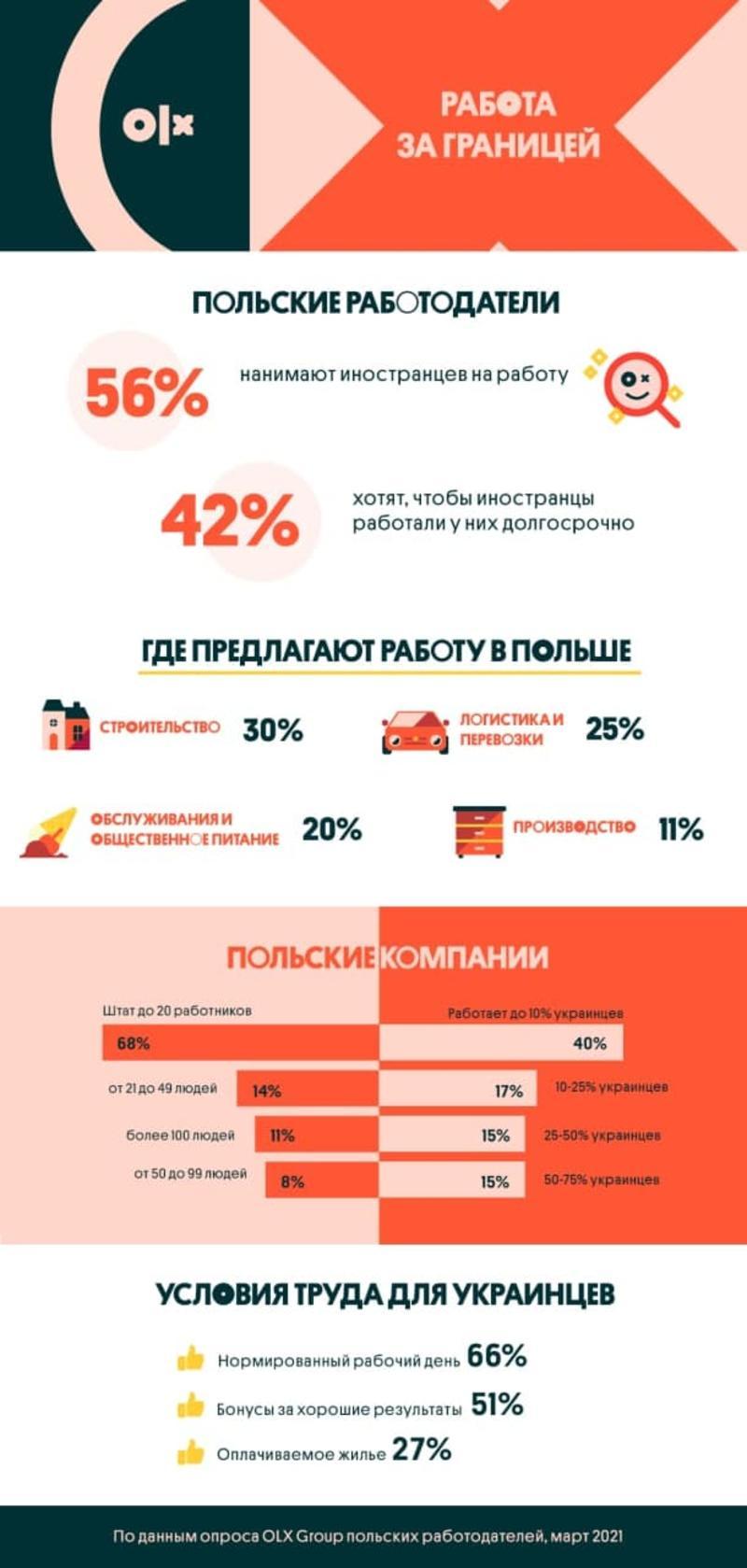 Данные опроса польських работодателей / OLX Работа