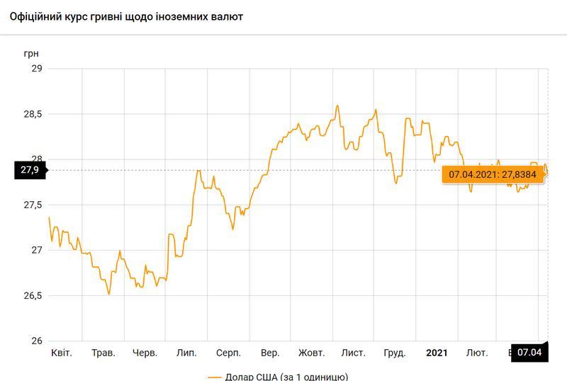 Доллар США по состоянию на 07.04.2021 / bank.gov.ua