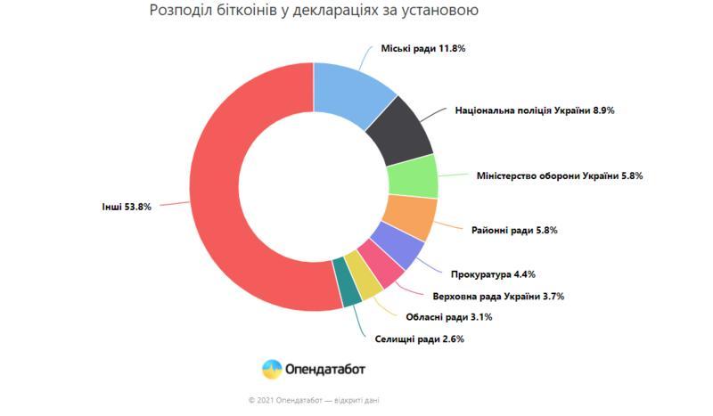 Распределение владельцев криптовалюты по госучреждениям / opendatabot.ua