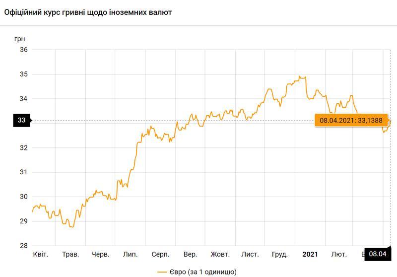 Евро по состоянию на 08.04.2021 / bank.gov.ua