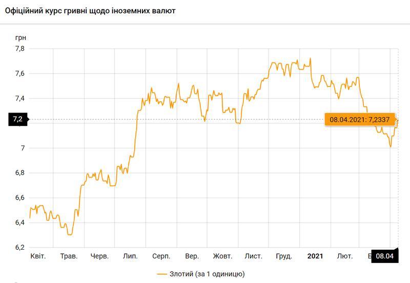 Польский злотый по состоянию на 08.04.2021 / bank.gov.ua