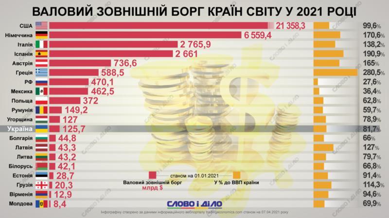 Рейтинг наибольших стран-должников / slovoidilo.ua