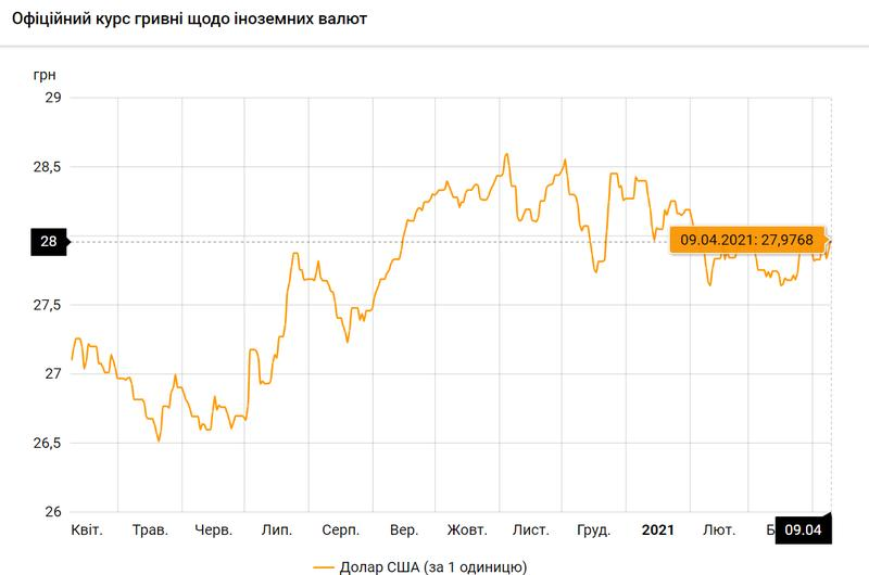 Доллар США по состоянию на 09.04.2021 / bank.gov.ua