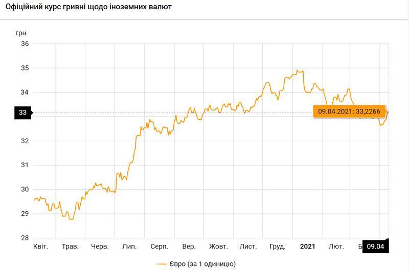 Евро по состоянию на 09.04.2021 / bank.gov.ua