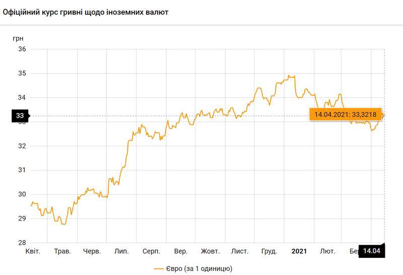 Евро по состоянию на 14.04.2021 / bank.gov.ua