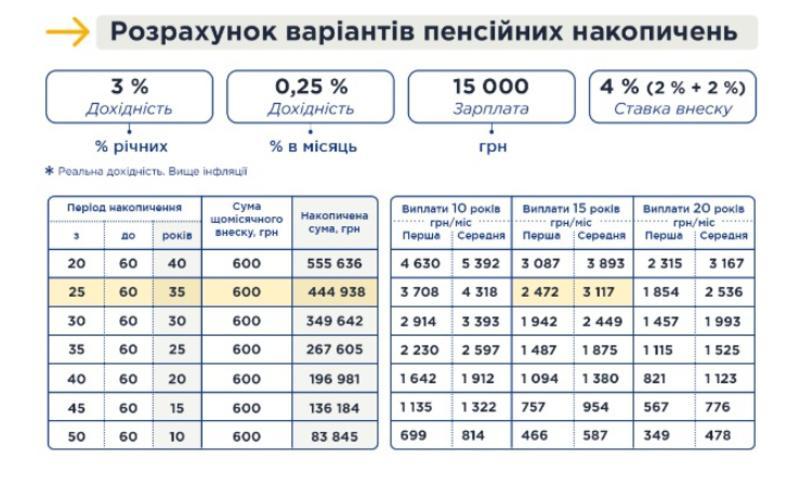 Рассчеты Минсоцполитики по накопительной системе пенсионных выплат / msp.gov.ua